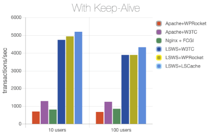 LiteSpeedはApacheの2.6倍または6倍以上